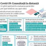 INFOGRAFIC – Covid-19: Consultații la distanță